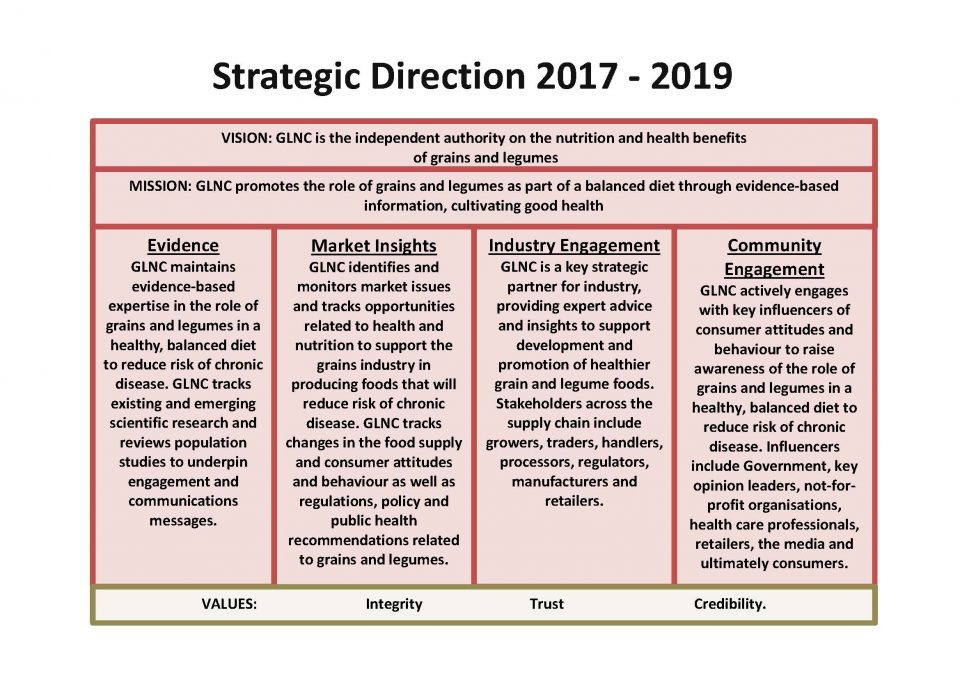 GLNC Financial Year 2017-2019 Strategic Direction