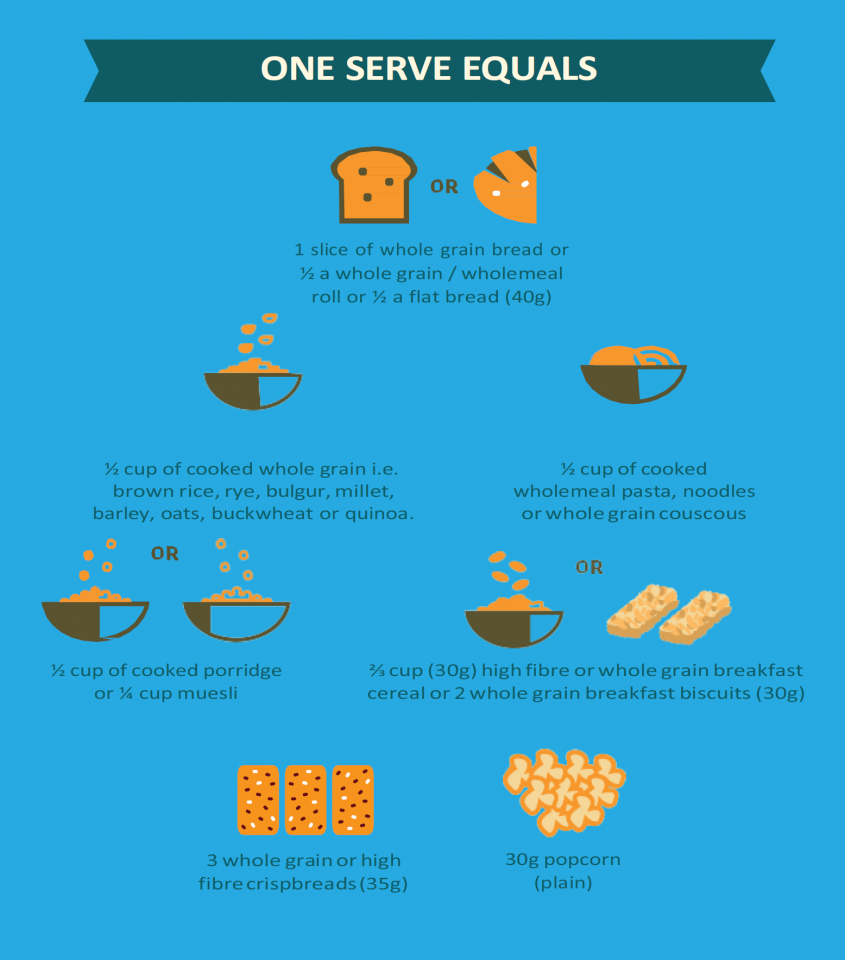 one serve of core grain foods portion guide
